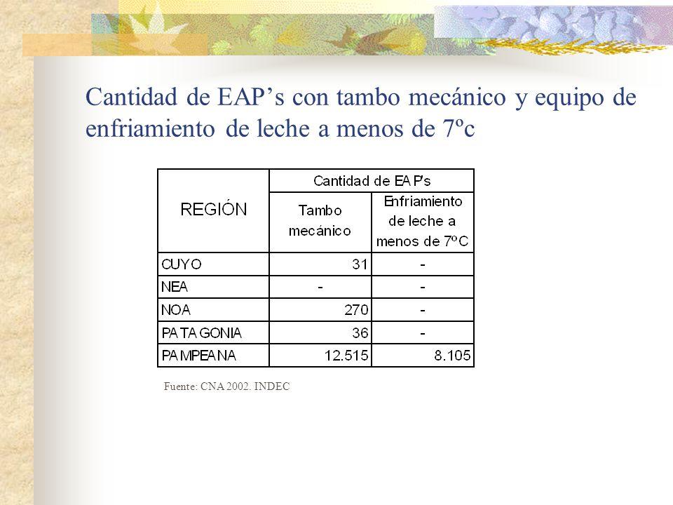 Cantidad de EAPs con tambo mecánico y equipo de enfriamiento de leche a menos de 7ºc Fuente: CNA 2002.