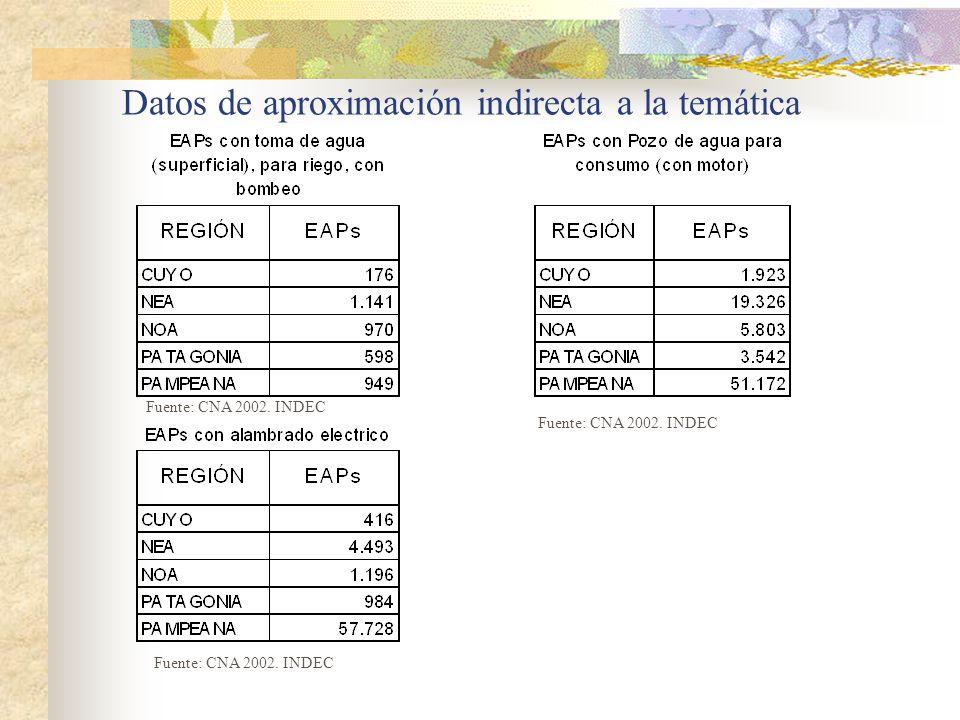 Datos de aproximación indirecta a la temática Fuente: CNA 2002. INDEC