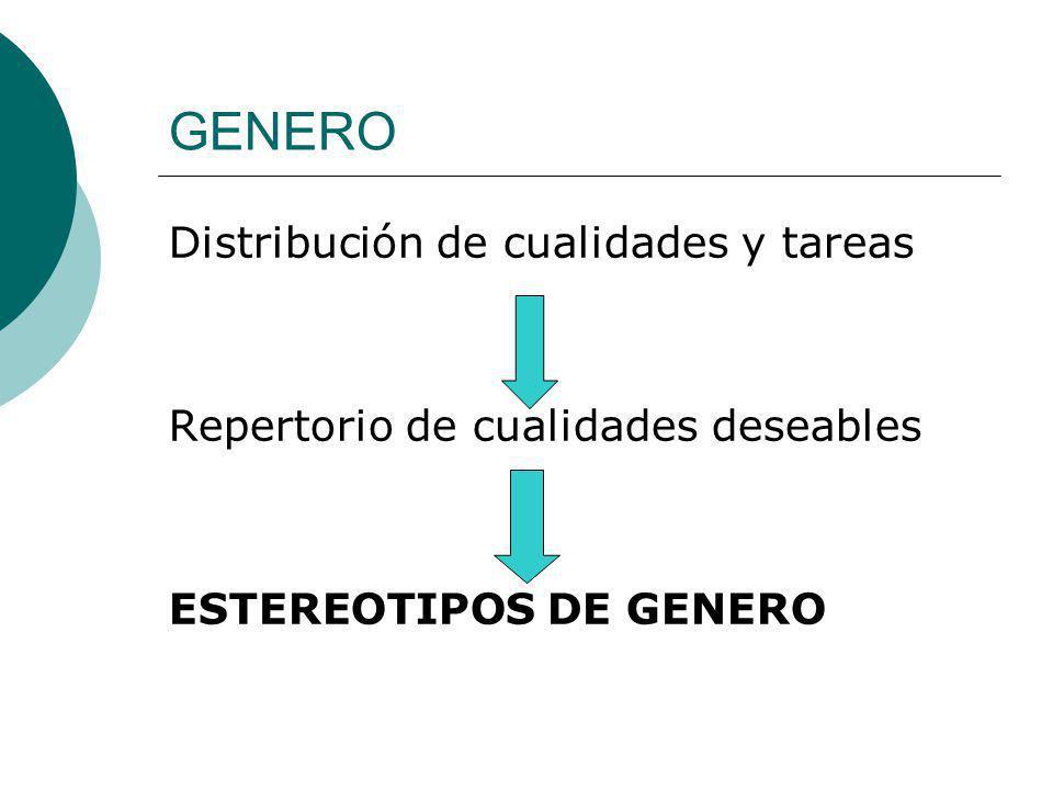 GENERO Distribución de cualidades y tareas Repertorio de cualidades deseables ESTEREOTIPOS DE GENERO