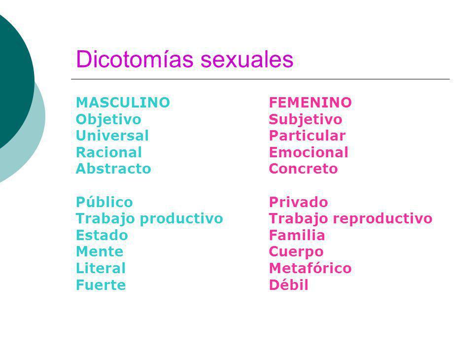 Dicotomías sexuales MASCULINO Objetivo Universal Racional Abstracto Público Trabajo productivo Estado Mente Literal Fuerte FEMENINO Subjetivo Particul