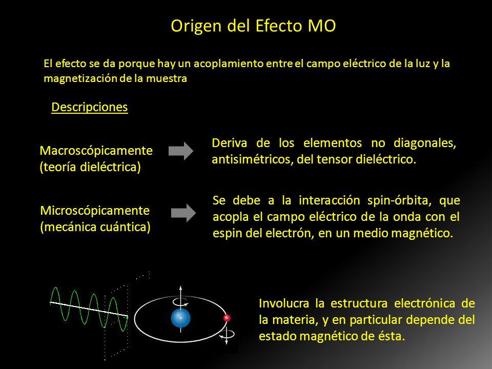 Macroscópicamente (teoría dieléctrica) Deriva de los elementos no diagonales, antisimétricos, del tensor dieléctrico. Microscópicamente (mecánica cuán