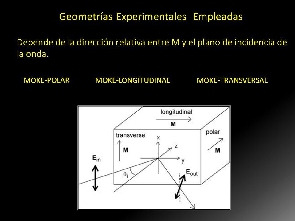 Geometrías Experimentales Empleadas El caso general donde la dirección de M es arbitraria y la incidencia no es normal es complicado debido a las comp