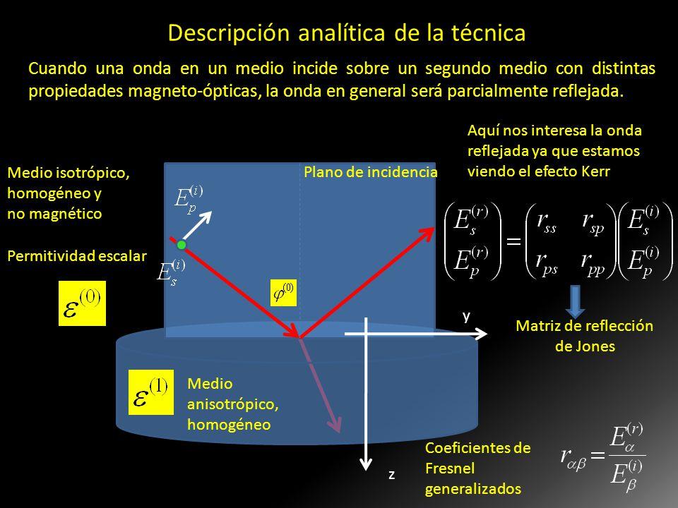 y z Medio isotrópico, homogéneo y no magnético Medio anisotrópico, homogéneo Plano de incidencia Aquí nos interesa la onda reflejada ya que estamos vi