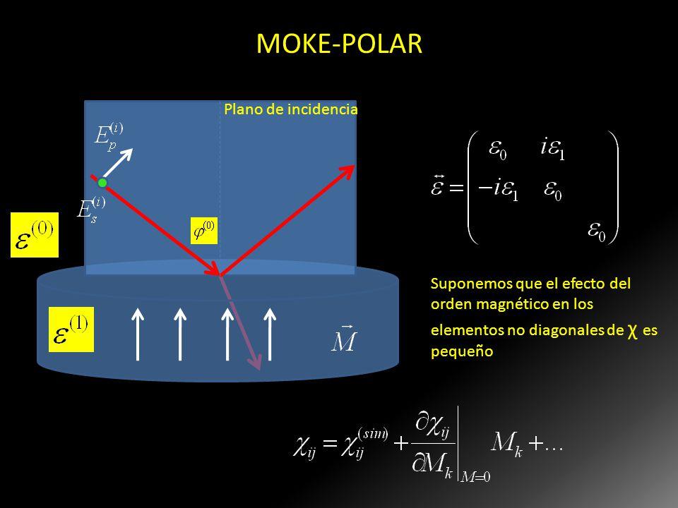 MOKE-POLAR Plano de incidencia Si el medio es isotrópico cdo. no hay magnetización, entonces el tensor permitividad eléctrica tiene esta pinta en pres