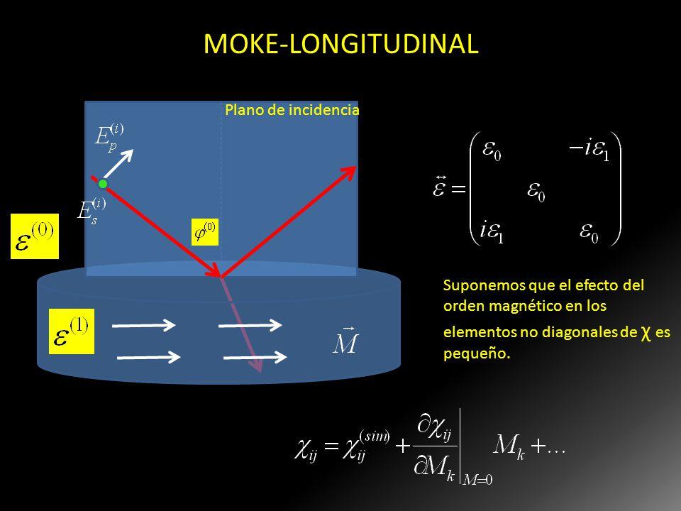MOKE-LONGITUDINAL Plano de incidencia Suponemos que el efecto del orden magnético en los elementos no diagonales de χ es pequeño.