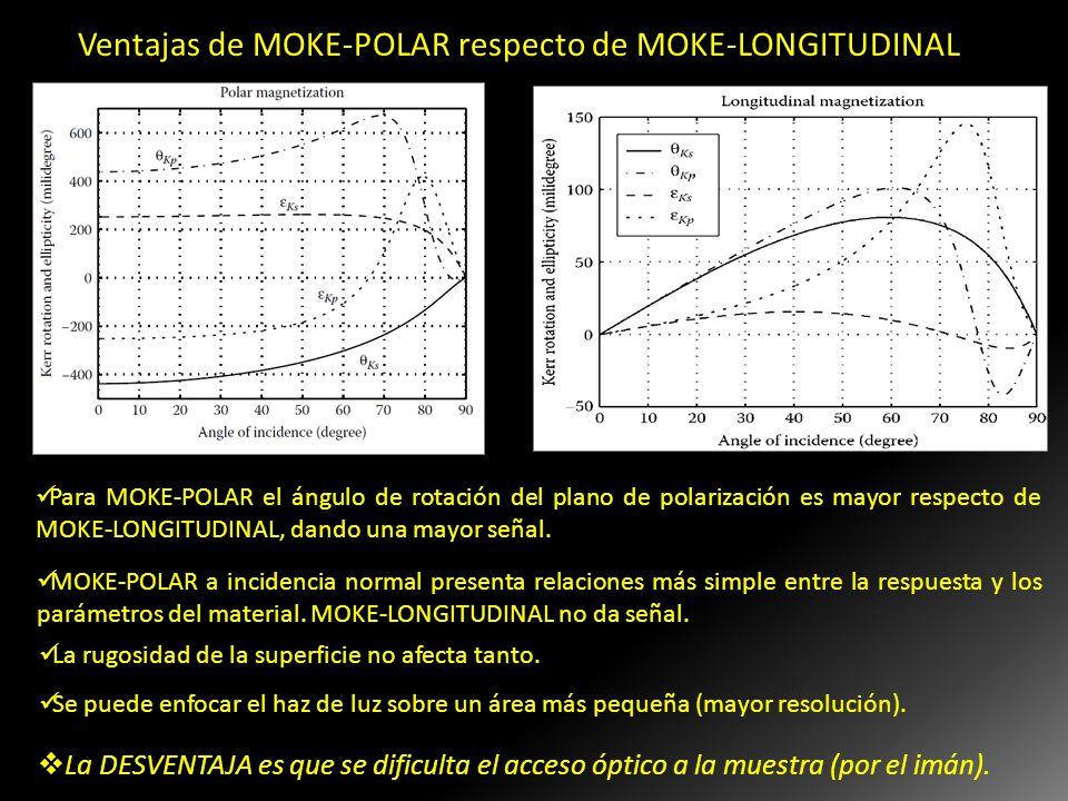 Para MOKE-POLAR el ángulo de rotación del plano de polarización es mayor respecto de MOKE-LONGITUDINAL, dando una mayor señal. A incidencia normal, no