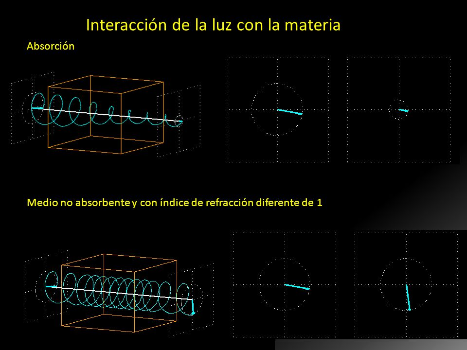 Interacción de la luz con la materia Absorción Medio no absorbente y con índice de refracción diferente de 1 Si la luz interactúa con la materia, pued