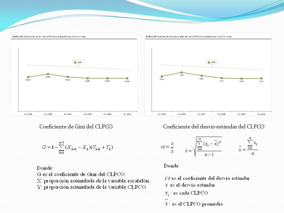 Coeficiente de Gini del CLPCOCoeficiente del desvío estándar del CLPCO