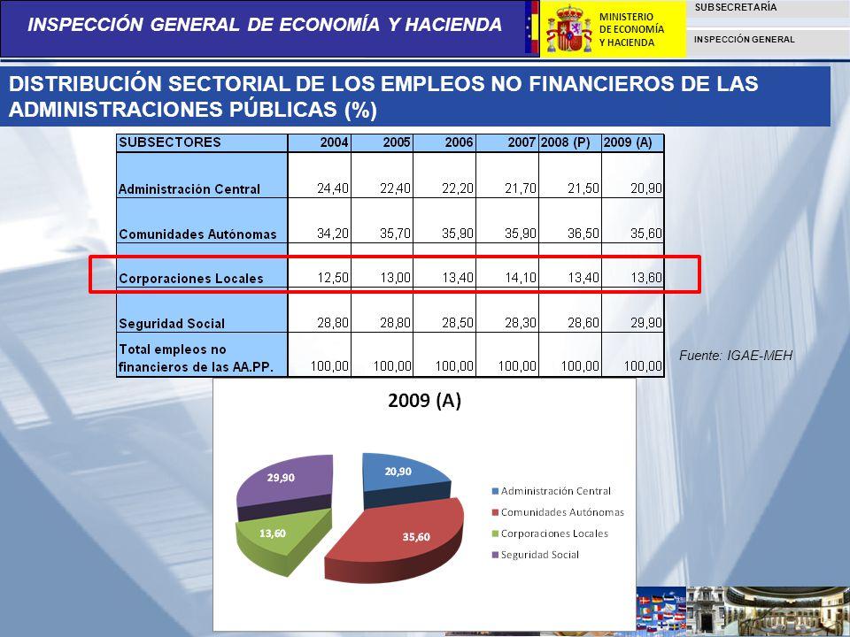 INSPECCIÓN GENERAL DE ECONOMÍA Y HACIENDA SUBSECRETARÍA INSPECCIÓN GENERAL MINISTERIO DE ECONOMÍA Y HACIENDA DISTRIBUCIÓN SECTORIAL DE LOS EMPLEOS NO