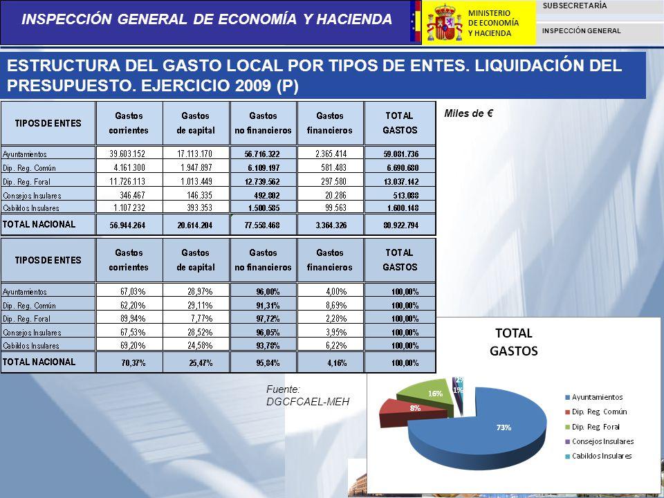 INSPECCIÓN GENERAL DE ECONOMÍA Y HACIENDA SUBSECRETARÍA INSPECCIÓN GENERAL MINISTERIO DE ECONOMÍA Y HACIENDA ESTRUCTURA DEL GASTO LOCAL POR TIPOS DE E