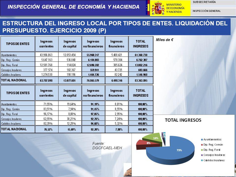 INSPECCIÓN GENERAL DE ECONOMÍA Y HACIENDA SUBSECRETARÍA INSPECCIÓN GENERAL MINISTERIO DE ECONOMÍA Y HACIENDA ESTRUCTURA DEL INGRESO LOCAL POR TIPOS DE