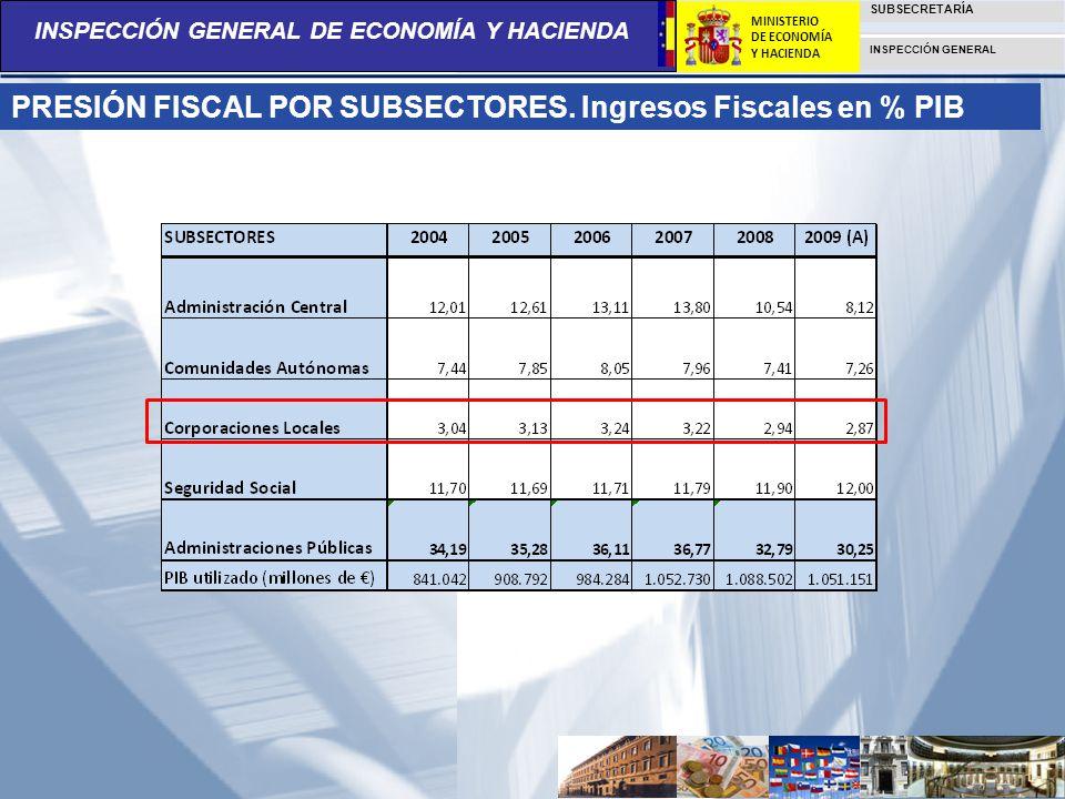 INSPECCIÓN GENERAL DE ECONOMÍA Y HACIENDA SUBSECRETARÍA INSPECCIÓN GENERAL MINISTERIO DE ECONOMÍA Y HACIENDA PRESIÓN FISCAL POR SUBSECTORES. Ingresos