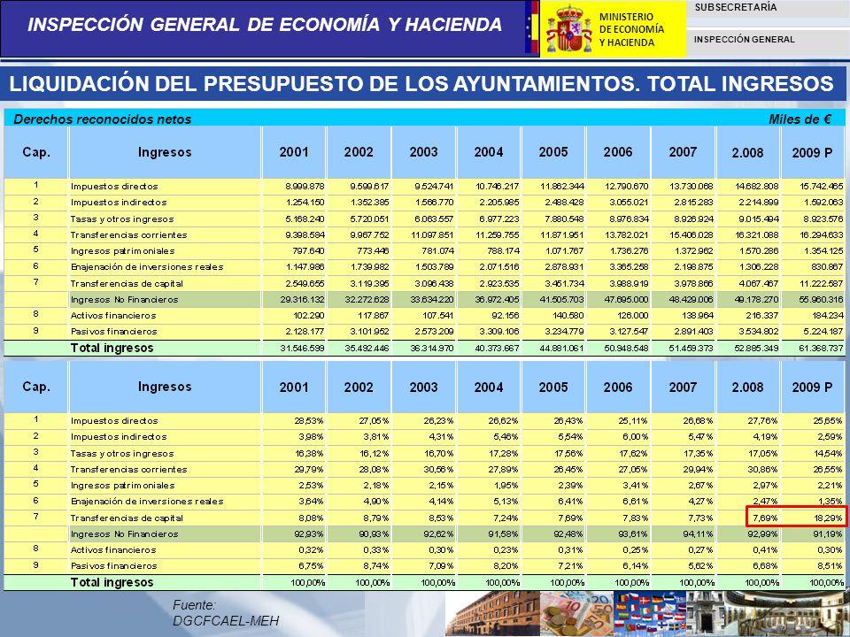 INSPECCIÓN GENERAL DE ECONOMÍA Y HACIENDA SUBSECRETARÍA INSPECCIÓN GENERAL MINISTERIO DE ECONOMÍA Y HACIENDA LIQUIDACIÓN DEL PRESUPUESTO DE LOS AYUNTA