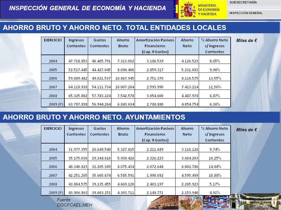 INSPECCIÓN GENERAL DE ECONOMÍA Y HACIENDA SUBSECRETARÍA INSPECCIÓN GENERAL MINISTERIO DE ECONOMÍA Y HACIENDA AHORRO BRUTO Y AHORRO NETO. TOTAL ENTIDAD