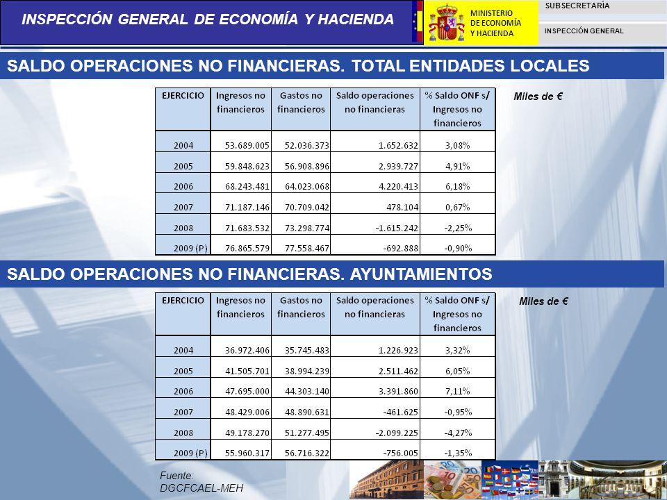 INSPECCIÓN GENERAL DE ECONOMÍA Y HACIENDA SUBSECRETARÍA INSPECCIÓN GENERAL MINISTERIO DE ECONOMÍA Y HACIENDA SALDO OPERACIONES NO FINANCIERAS. TOTAL E