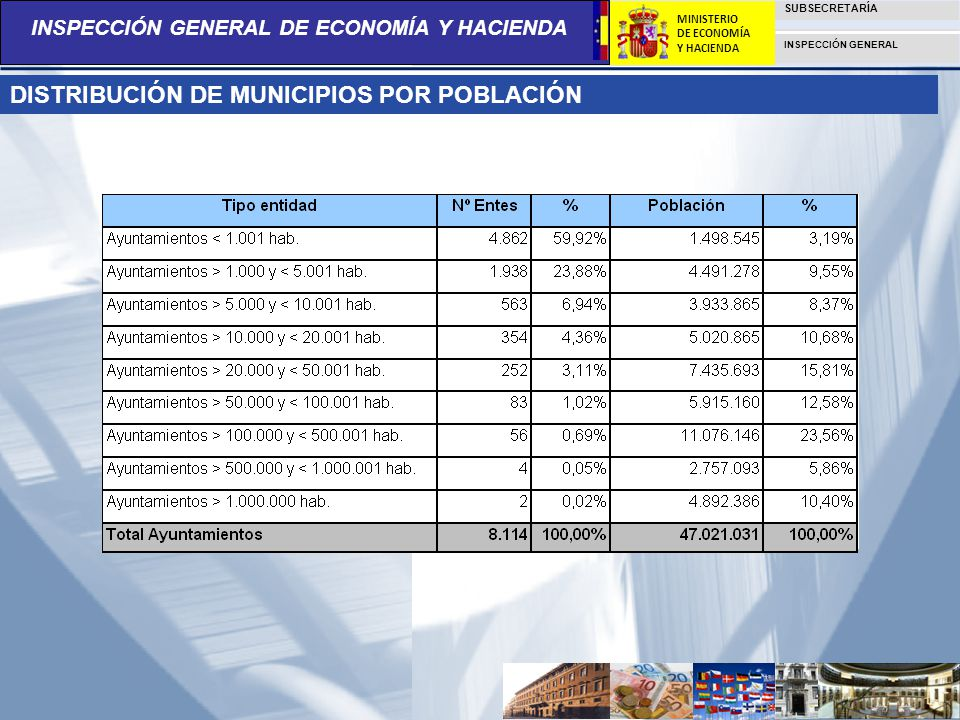 INSPECCIÓN GENERAL DE ECONOMÍA Y HACIENDA SUBSECRETARÍA INSPECCIÓN GENERAL MINISTERIO DE ECONOMÍA Y HACIENDA PRINCIPIOS BÁSICOS SOBRE EL FUNCIONAMIENTO ECONÓMICO DE LAS ENTIDADES LOCALES EN ESPAÑA