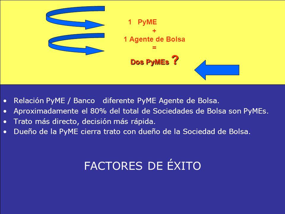 Bolsa de Comercio de Buenos Aires Departamento Pymes Dos PyMEs .