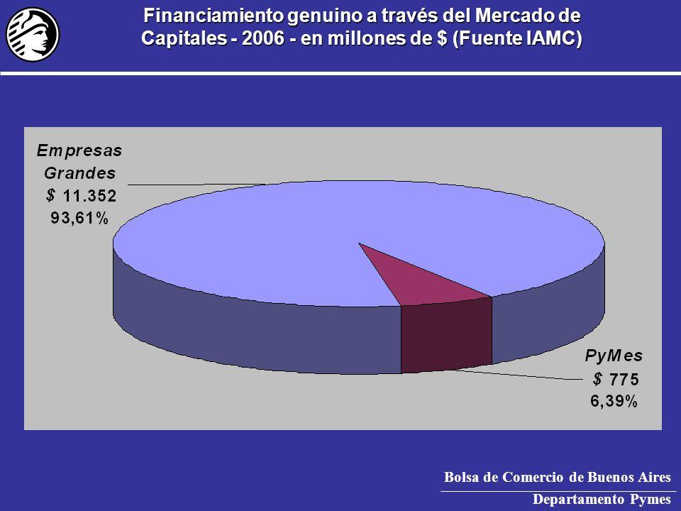 Bolsa de Comercio de Buenos Aires Departamento Pymes Concentración geográfica del financiamiento de PyMes a través del Mercado de Capitales ( 2002-03/2007)