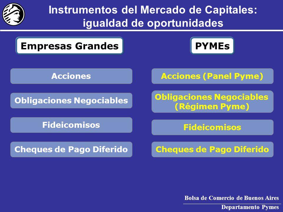 Bolsa de Comercio de Buenos Aires Departamento Pymes Instrumentos del Mercado de Capitales: igualdad de oportunidades Empresas GrandesPYMEs Acciones (Panel Pyme) Obligaciones Negociables (Régimen Pyme) Fideicomisos Cheques de Pago Diferido Acciones Obligaciones Negociables Fideicomisos Cheques de Pago Diferido