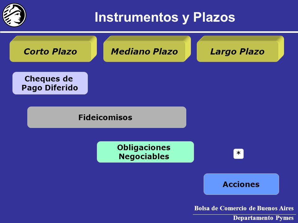 Bolsa de Comercio de Buenos Aires Departamento Pymes Acciones Obligaciones Negociables Fideicomisos Cheques de Pago Diferido Corto PlazoMediano PlazoLargo Plazo Instrumentos y Plazos *