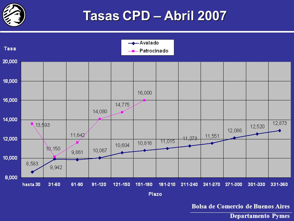 Bolsa de Comercio de Buenos Aires Departamento Pymes Aperturas de Capital
