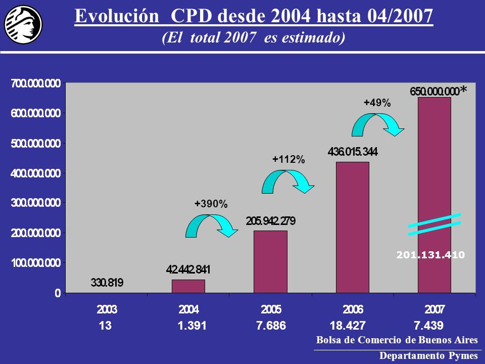 Bolsa de Comercio de Buenos Aires Departamento Pymes Evolución CPD desde 2004 hasta 04/2007 (El total 2007 es estimado) 201.131.410 +390% +112% +49% 131.3917.68618.427 7.439 *