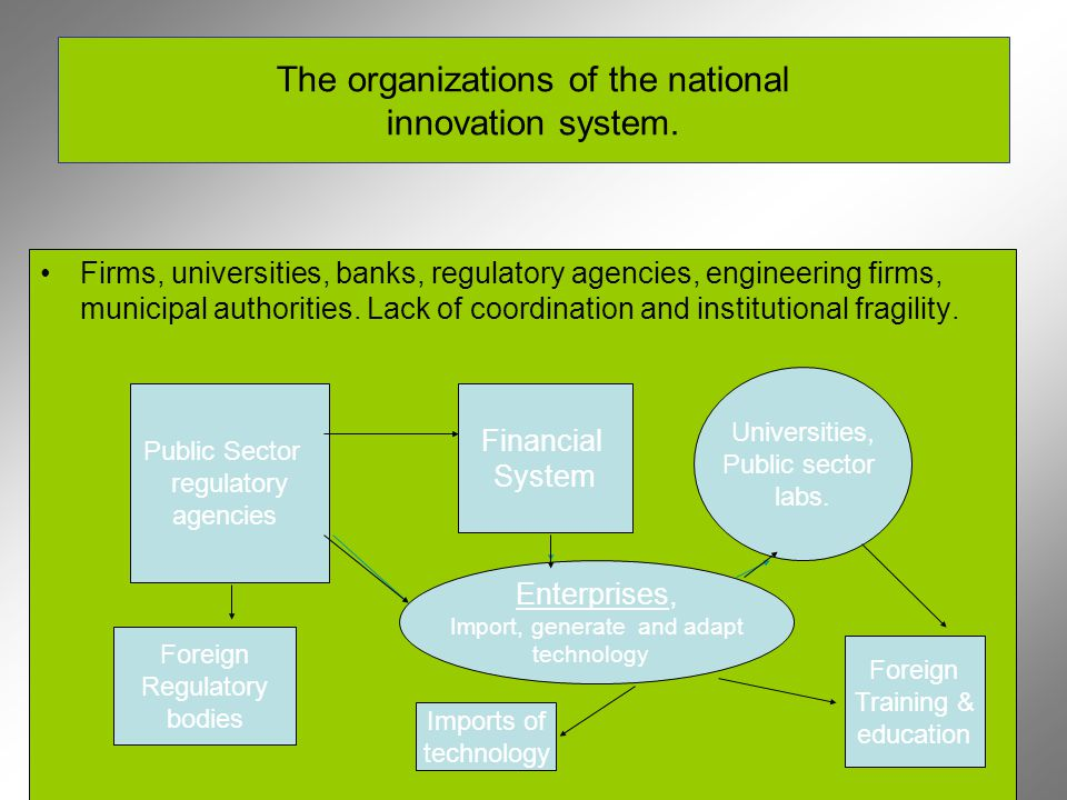 The organizations of the national innovation system.