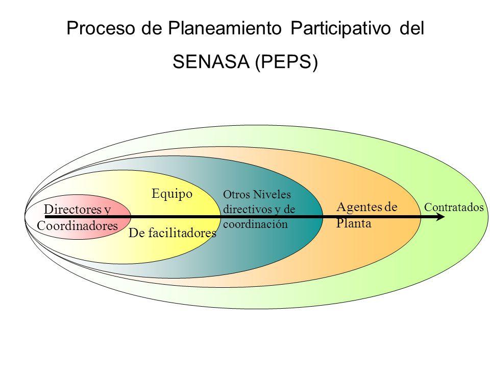 Proceso de Planeamiento Participativo del SENASA (PEPS) Directores y Coordinadores Equipo De facilitadores Otros Niveles directivos y de coordinación Agentes de Planta Contratados