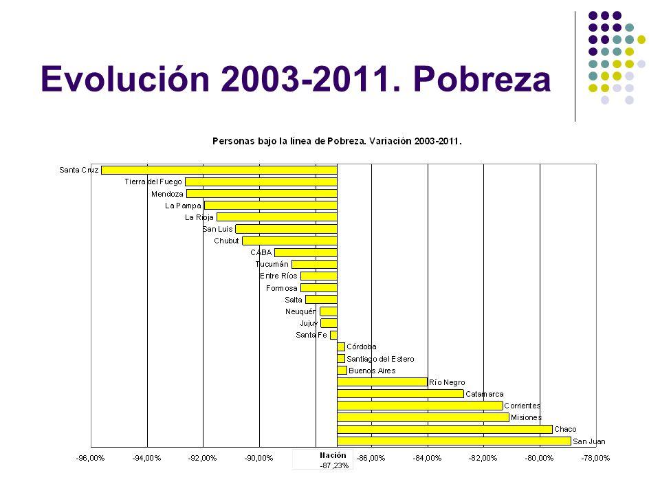 Evolución 2003-2011. Pobreza