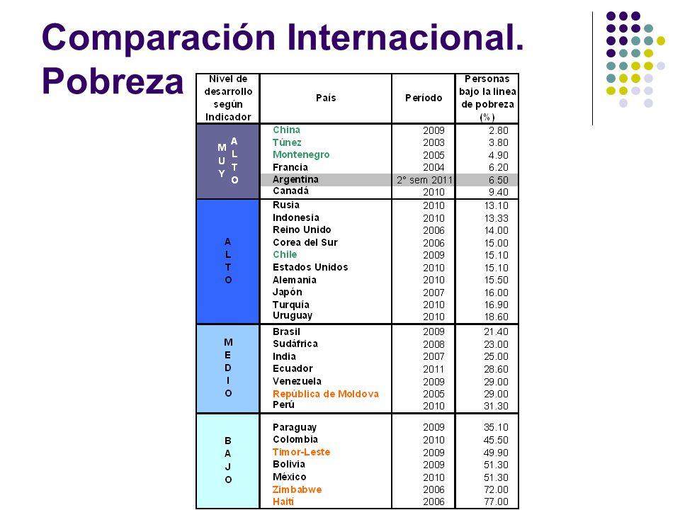 Comparación Internacional. Pobreza
