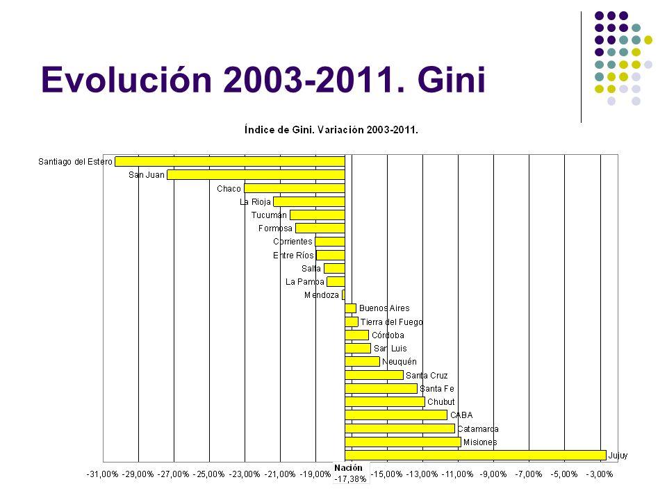 Evolución 2003-2011. Gini
