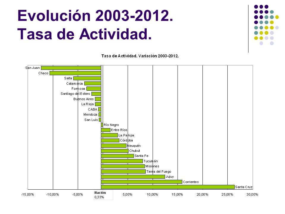 Evolución 2003-2012. Tasa de Actividad.