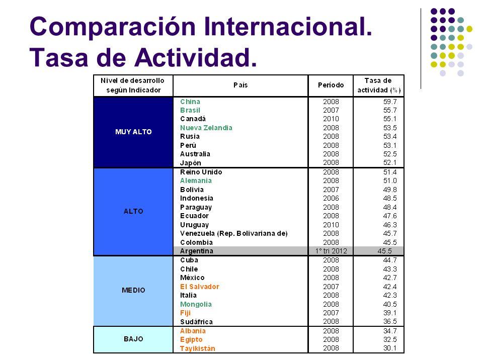Comparación Internacional. Tasa de Actividad.