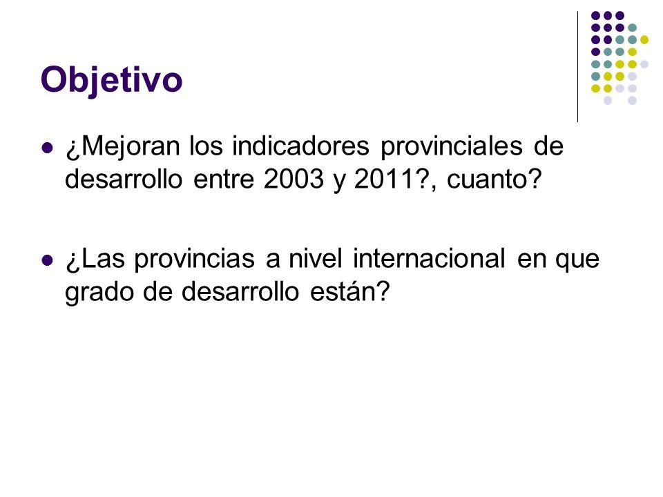 Objetivo ¿Mejoran los indicadores provinciales de desarrollo entre 2003 y 2011?, cuanto? ¿Las provincias a nivel internacional en que grado de desarro