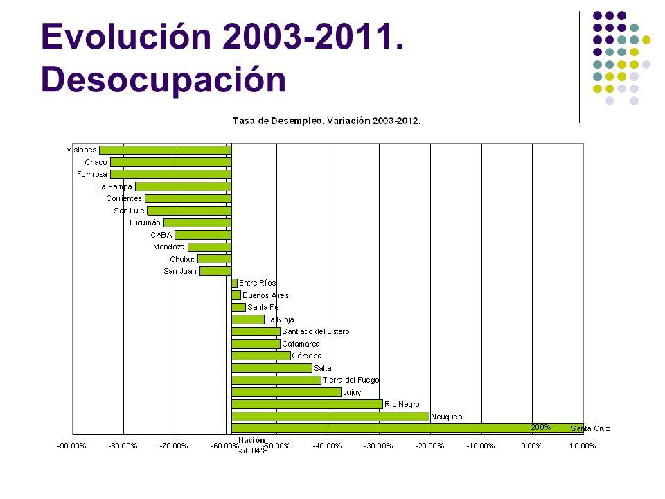 Evolución 2003-2011. Desocupación