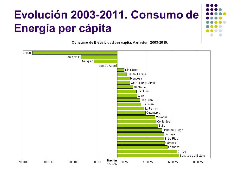 Evolución 2003-2011. Consumo de Energía per cápita