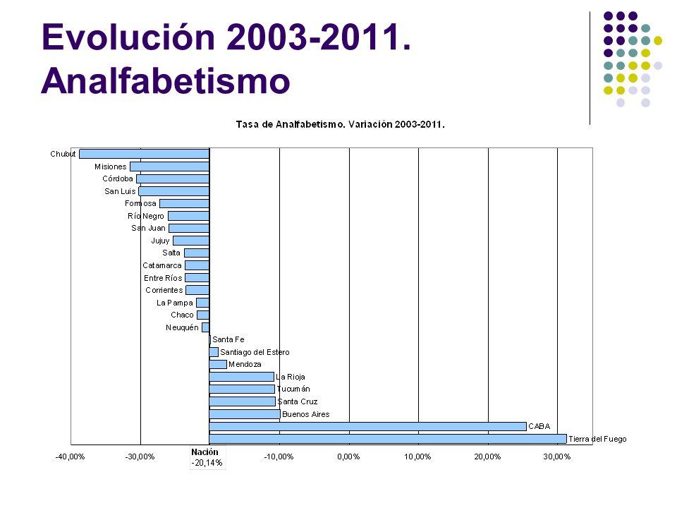 Evolución 2003-2011. Analfabetismo