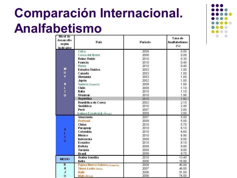 Comparación Internacional. Analfabetismo