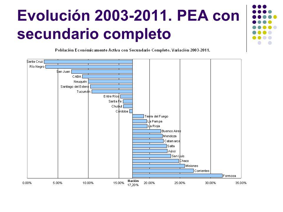 Evolución 2003-2011. PEA con secundario completo
