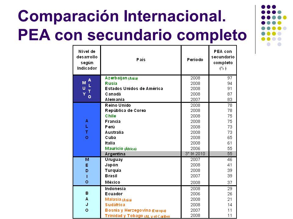 Comparación Internacional. PEA con secundario completo