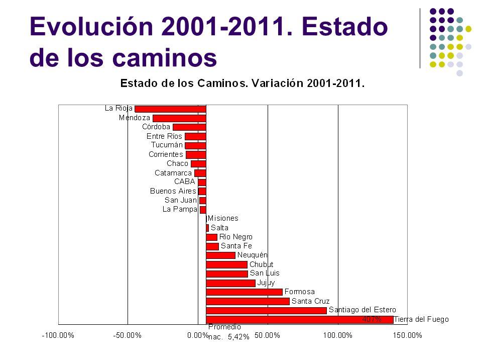 Evolución 2001-2011. Estado de los caminos