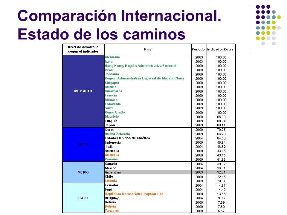 Comparación Internacional. Estado de los caminos