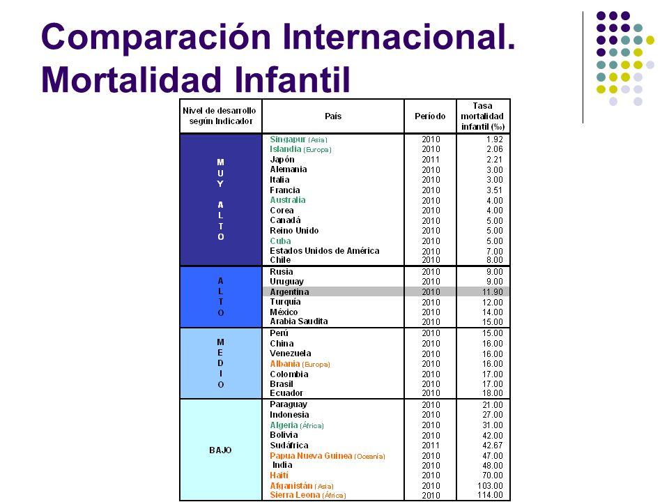 Comparación Internacional. Mortalidad Infantil