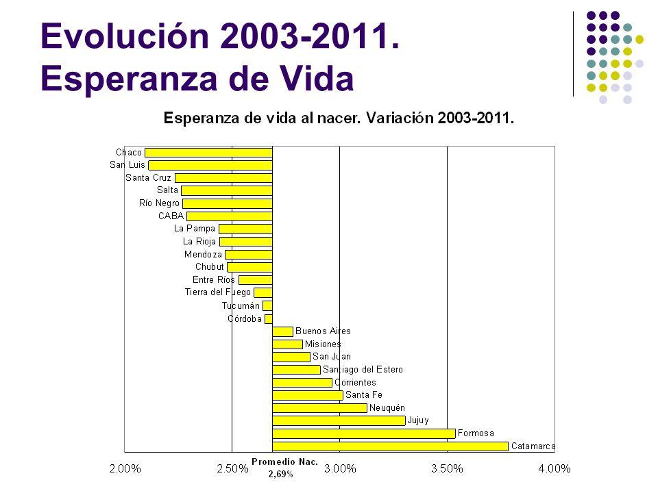 Evolución 2003-2011. Esperanza de Vida