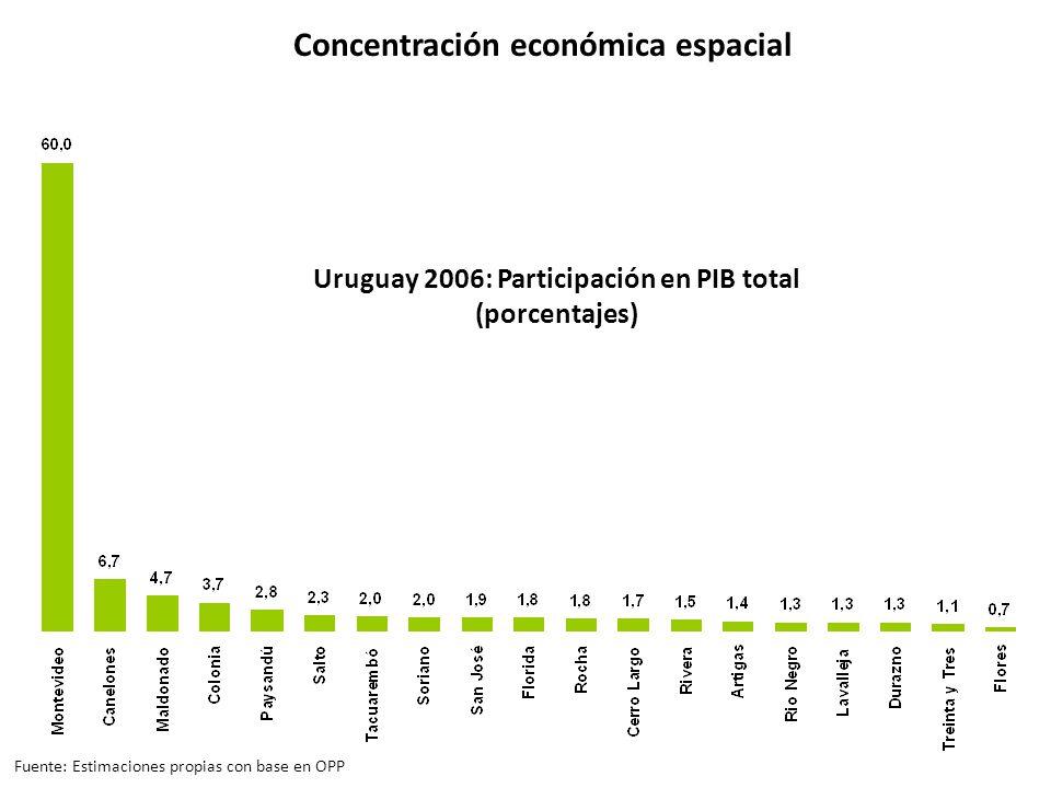 Uruguay 2006: Participación en PIB total (porcentajes) Concentración económica espacial Fuente: Estimaciones propias con base en OPP