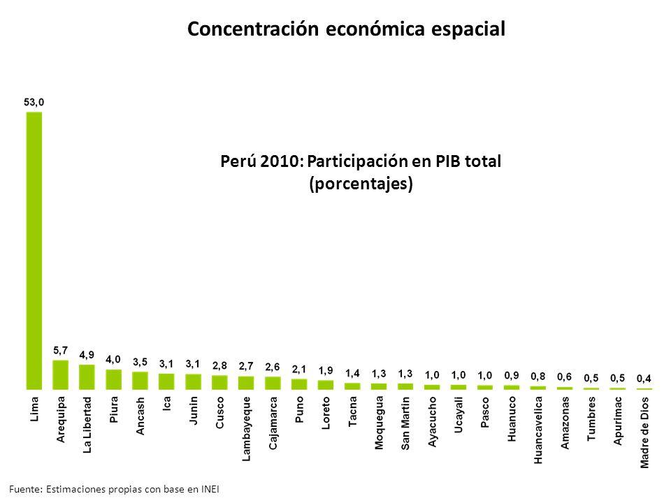 Perú 2010: Participación en PIB total (porcentajes) Concentración económica espacial Fuente: Estimaciones propias con base en INEI