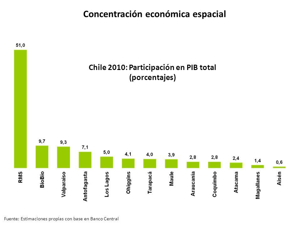 Chile 2010: Participación en PIB total (porcentajes) Concentración económica espacial Fuente: Estimaciones propias con base en Banco Central