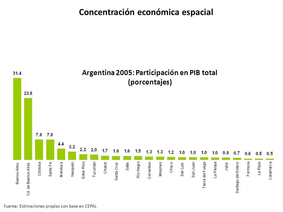 Argentina 2005: Participación en PIB total (porcentajes) Concentración económica espacial Fuente: Estimaciones propias con base en CEPAL