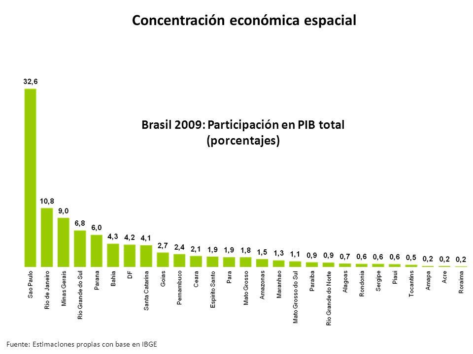 Brasil 2009: Participación en PIB total (porcentajes) Concentración económica espacial Fuente: Estimaciones propias con base en IBGE