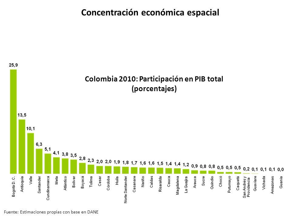 Colombia 2010: Participación en PIB total (porcentajes) Concentración económica espacial Fuente: Estimaciones propias con base en DANE